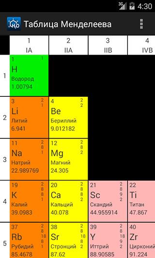 Chemistry скриншот 4